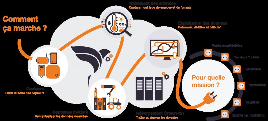 infographie sur le fonctionnement de la plateforme Orisun IoT